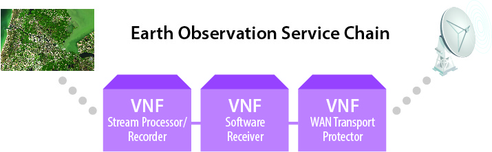 Earth Observation Service Chain