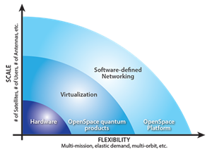 Scale vs Flexibility graph for hardware, virtualization, and software-defined networking