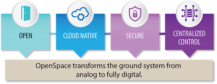 Open, Cloud Native, Secure, Centralized Control. OpenSpace transforms the ground system from analog to fully digital.